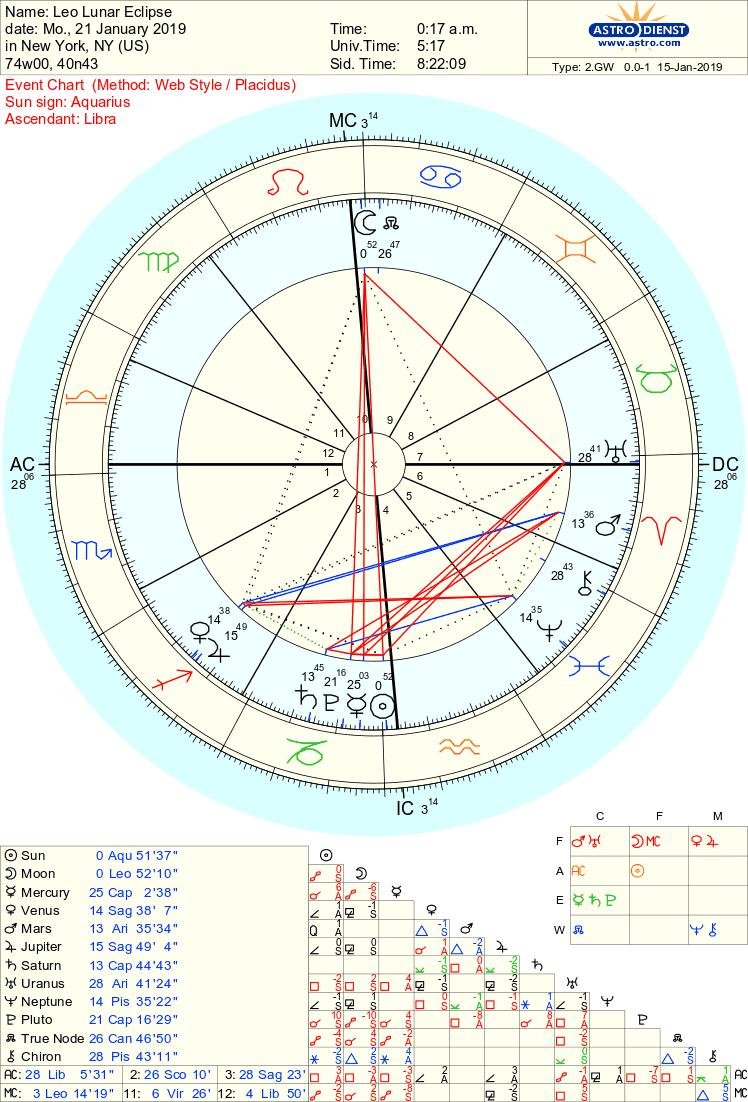 Mercury conjunct south node – stargazer astrology